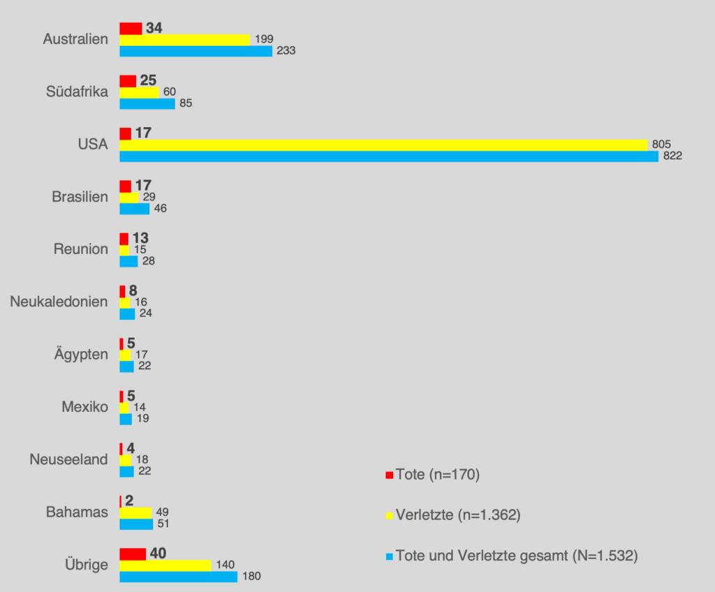 Grafik Haiangriffe weltweit